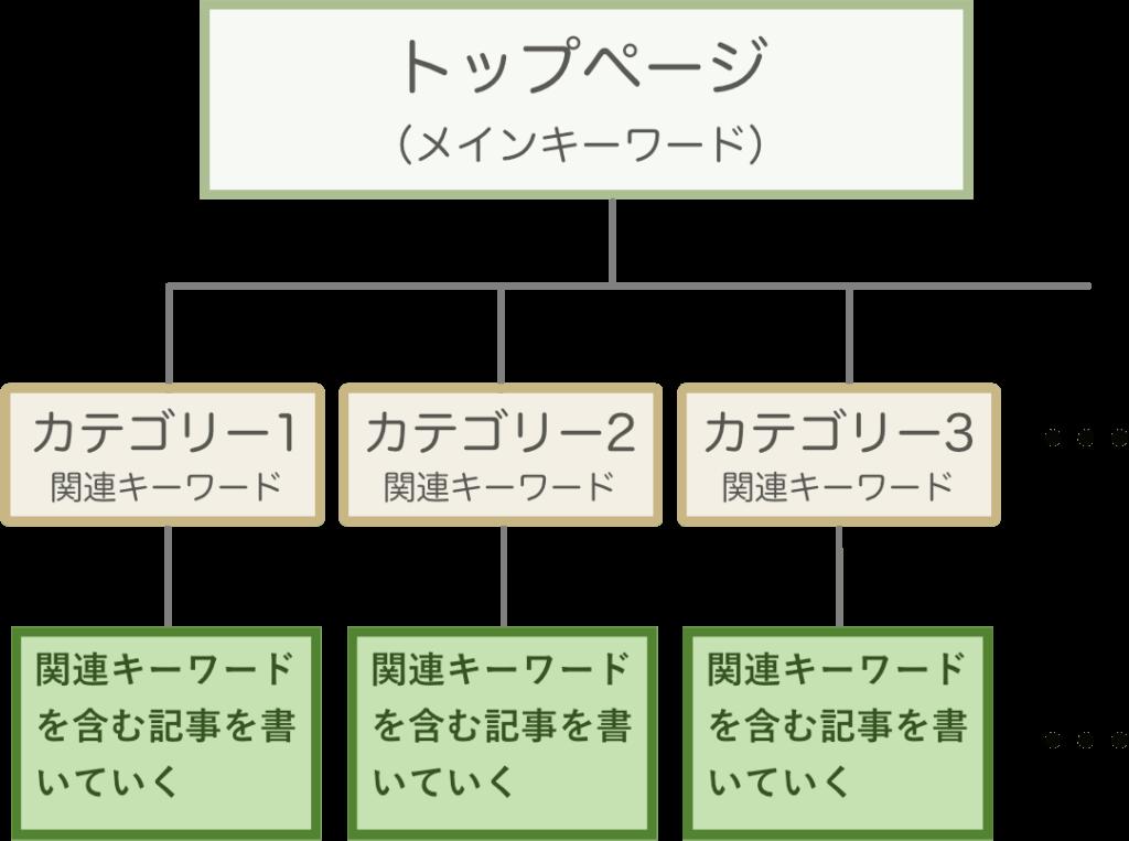 キーワードとカテゴリーの関係図(カテゴリはトップページのメインキーワードの観点キーワードにする)